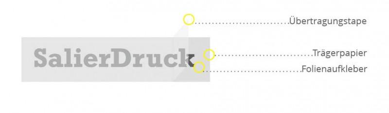 Der Aufbau einer Plottschrift besteht im Grunde aus 3 Schichten. Unten ist das meist weiße Trägerpapier, darüber die fertig entgitterte Plottschrift und darüber transparente Übertragungstape.