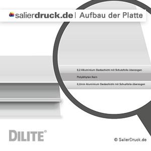 Der Aufbau der DIBOND Aluminium Verbundplatte.